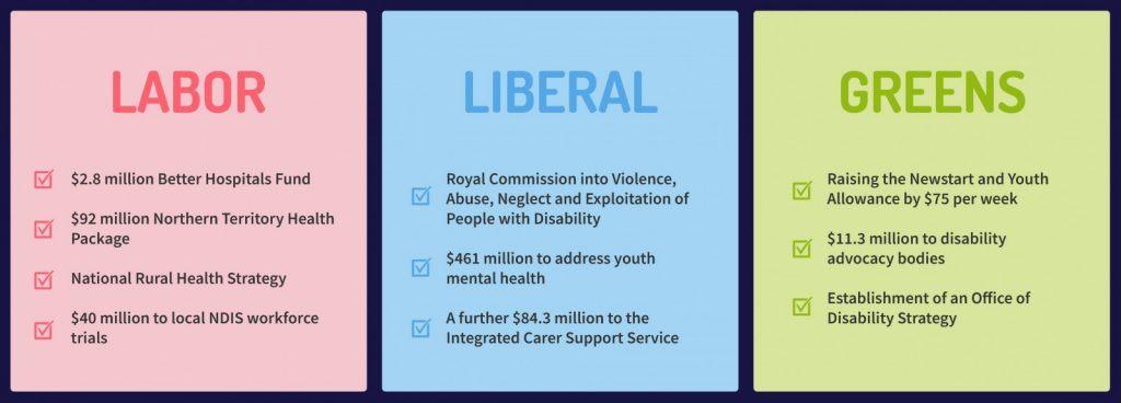 Australian Federal Election 2019